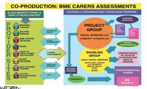bme carers